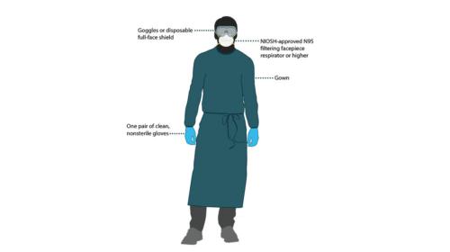 PPE (Personal Protection Equipment) –সামগ্রীর যথার্থ ব্যবহার এবং নিষ্কাশন ব্যবস্থাপনা।